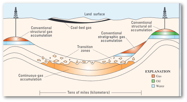 In this diagram, the unconventional accumulation transitions into the conventional field.  (USGS)