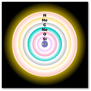 Not shown in this star about to collapse and explode:  Any element heavier than iron.