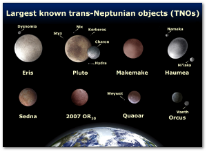 Eris is more massive than Pluto but may be about the same size.  It sits further out, in the scattered disc.  Source