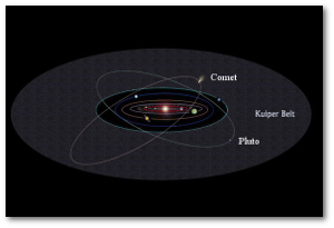 Note Pluto's inclined orbit.  Image source