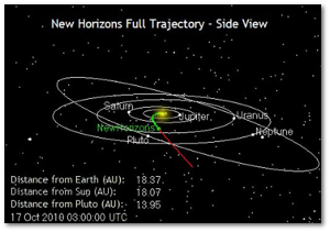The green line marks how far New Horizons had gotten in 2010.  Source