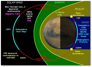 Science!  Note that MAVEN's orbit is elliptical so it can sample space near Mars, too
