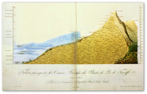 See how he has taken observations all over Teide, documented the height and type of clouds that day on the left, and shown the local vegetation and how it varied by elevation?  Image source is in German