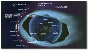 The termination shock is where solar wind particles drop below the speed of sound.  Both Voyager crafts have passed that point.  The heliosphere is beyond that, and apparently isn't precisely what scientists thought it was, but Voyager 1 has passed it...probably.  Image by NASA