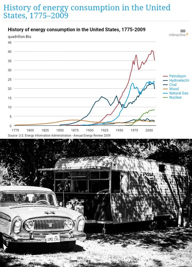 energy consumption and fifties era vehicles