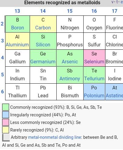 Metalloid table image